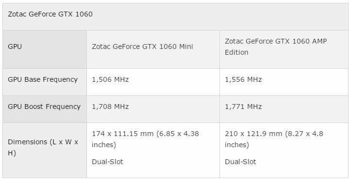 کارت گرافیک Nvidia GTX 1060 mini