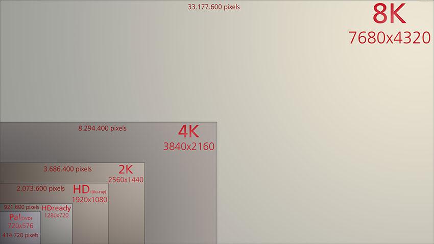مقایسه دقت تصویری 8K با 4k