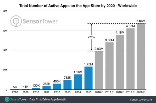 worldwide-app-store-apps-by-2020-640x423