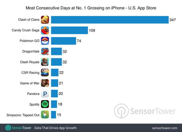 pokemon-go-top-grossing-comparison-640x466