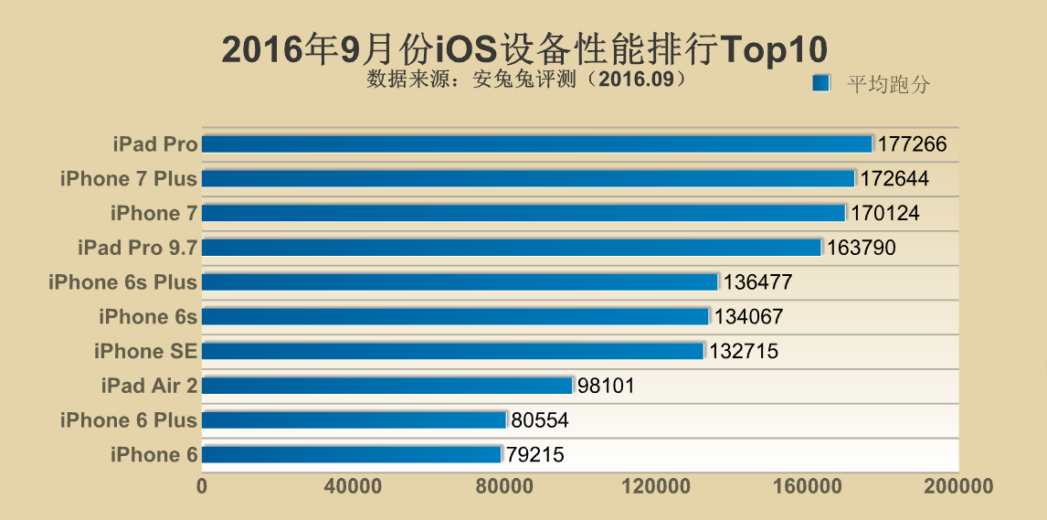 antutus-top-10-devices-for-september-leeco-and-xiaomi-ranks-high-2