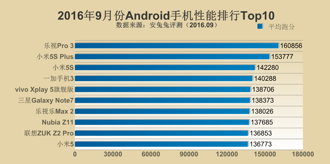 antutus-top-10-devices-for-september-leeco-and-xiaomi-ranks-high-3