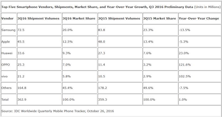 بزرگترین تولید کنندگان گوشی در سه ماهه سوم سال 2016