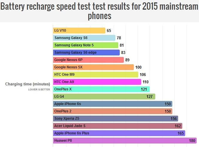نتایج بررسی سرعت شارژ باطری های پرچمدار 2015