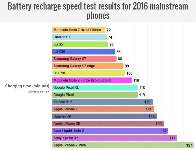 نتایج بررسی سرعت شارژ باطری های پرچمدار 2016