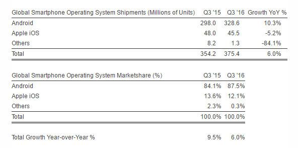 اندروید 88 درصد بازار گوشیهای هوشمند را تسخیر کرده است