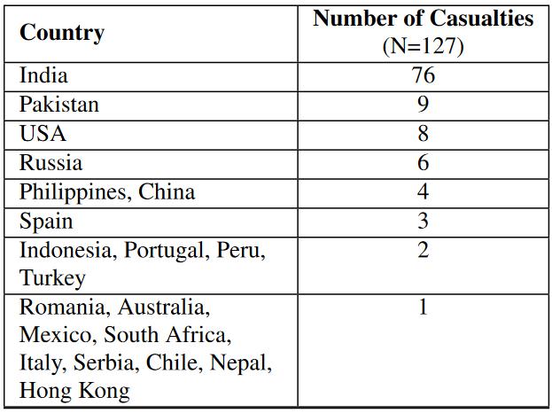 آمر کشته شدگان به تفکیک کشور