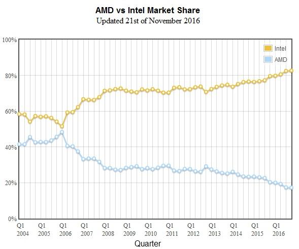 سهم اینتل و AMD از بازار پردازنده ها