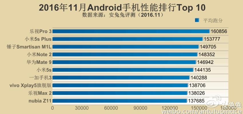 antutu-releases-top-10-flagship-smartphones-in-november-snapdragon-821-dominates-1
