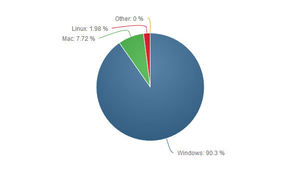 سهم بازار سیستم عاملهای دسکتاپ در سال 2016