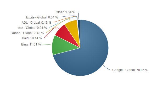 سهم موتورهای جستجوی دسکتاپ در سال 2016