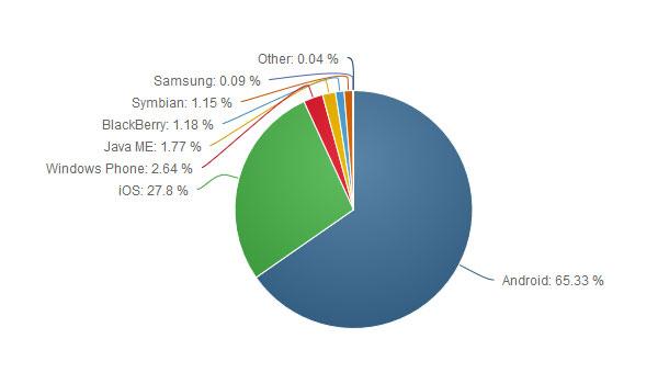 سهم بازار سیستم عاملهای موبایل در سال 2016