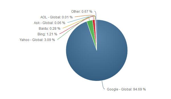 سهم موتورهای جستجوی موبایل در سال 2016