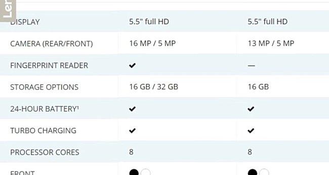 مشخصات احتمالی موتورولا Moto G5 و Moto G5 Plus