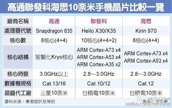 اطلاعات جدید از پردازنده هواوی کایرین 970