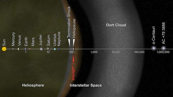 میلیون ها سال بعد منظومه شمسی بلعیده خواهد شد