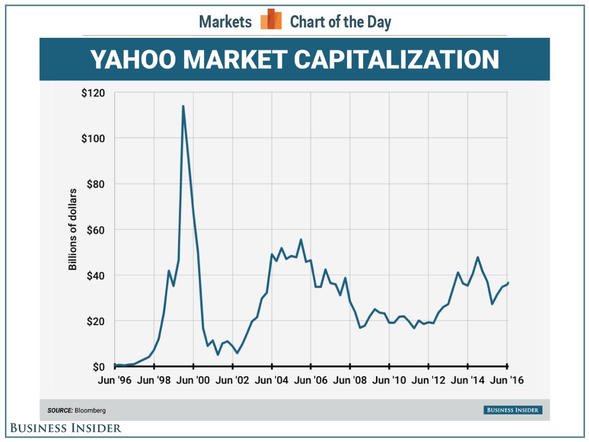 نمودار تغییرات قیمت یاهو