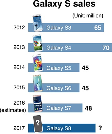 report-says-samsung-aiming-to-sell-60-million-galaxy-s8-units-this-year-1