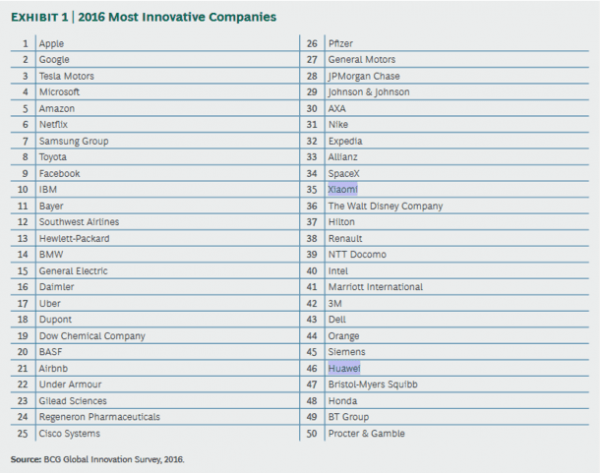 bcg_worlds_most_innovative_company