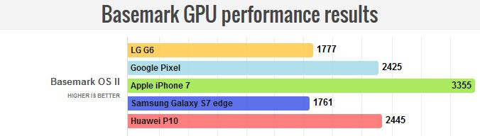 نتایج تست گرافیکی Basemark