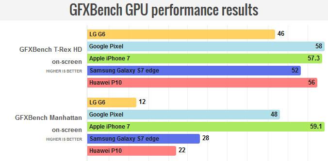 نتایج تست گرافیکی GFXBench
