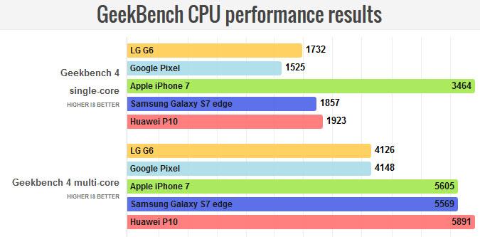 نتایج تست GeekBench