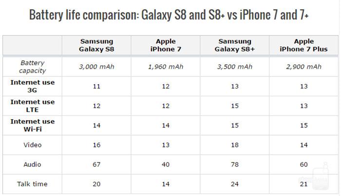 مقایسه طول عمر باتری