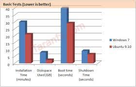 مقایسه لینوکس با ویندوز
