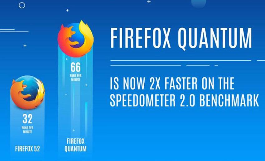 سرعت فایرفاکس کوانتوم