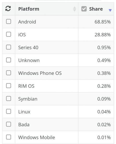 سهم سیستم عامل های موبایل