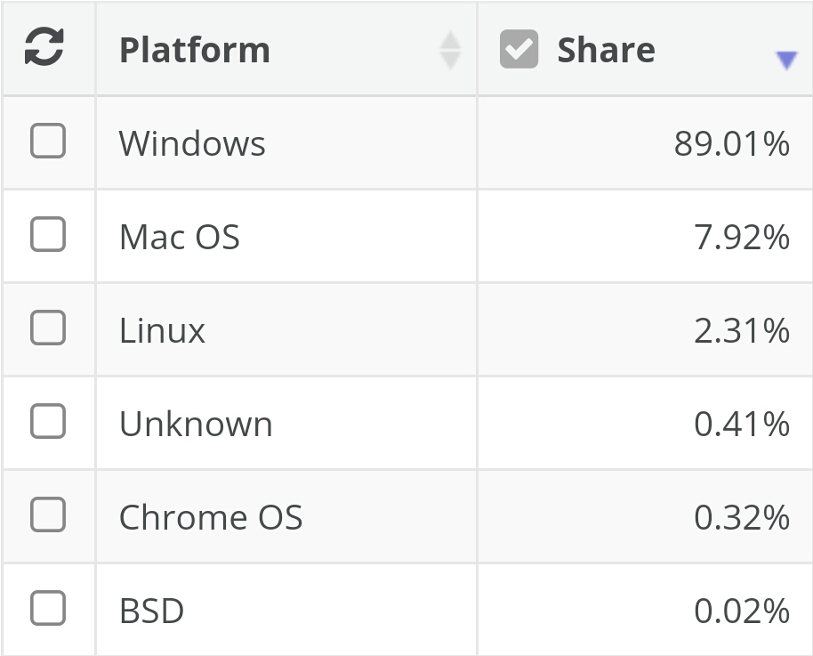 سهم بازار سیستم عامل های دسکتاپ