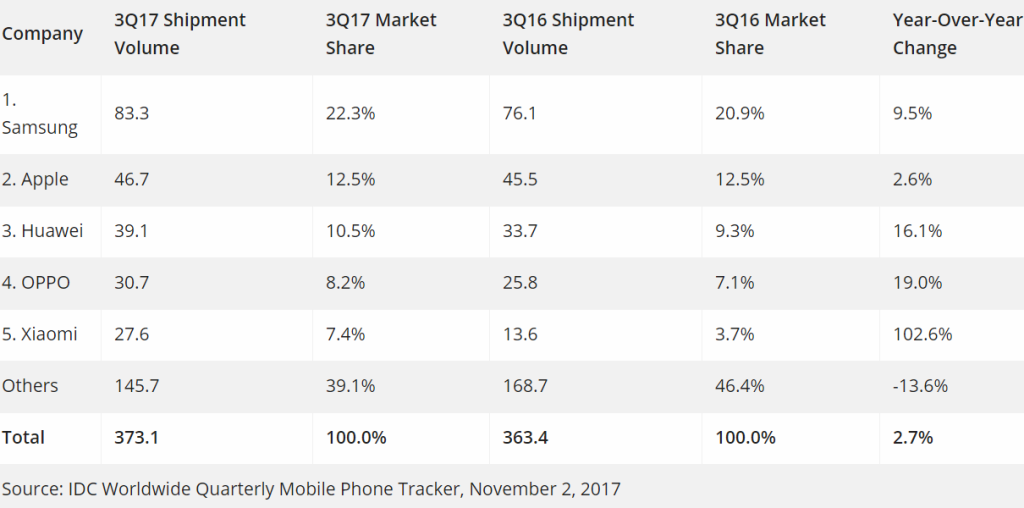 سهم بازار کمپانی ها از بازار اسمارت فون