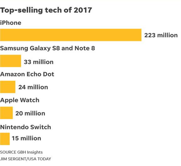 پرفروشترینهای 2017