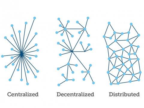 از راست: شبکهی توزیع شده، غیرمتمرکز و متمرکز