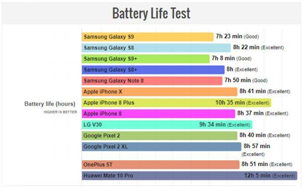 تست طول عمر باتری