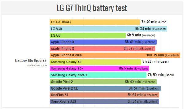تست طول عمر باتری ال جی جی 7 تینکیو