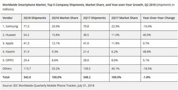 best smartphone manufacturers in Q2 2018 600x304 - هواوی جای اپل را در رده دوم برترین تولید کنندگان گوشی گرفت!