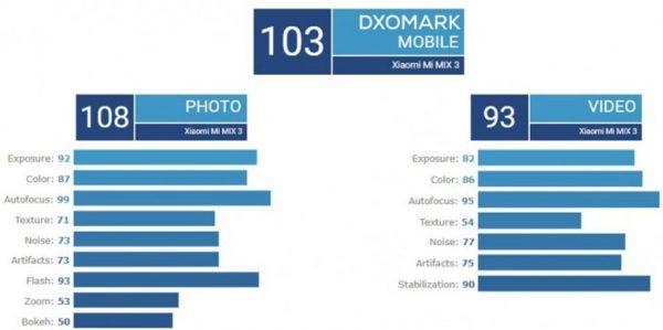 امتیاز دوربین شیائومی می میکس 3 در DxOMark