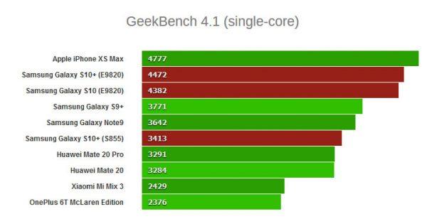 نتایج گلکسی اس 10 پلاس (مدل اگزینوس) در GeekBench