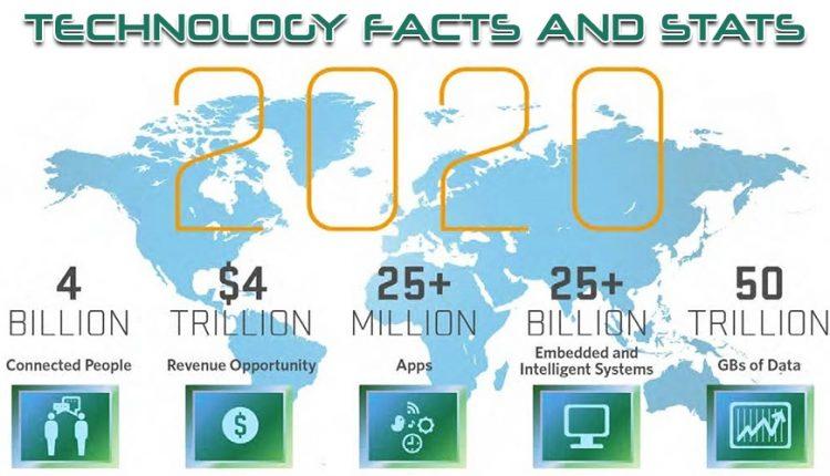 حقایقی جالب درباره دنیای تکنولوژی
