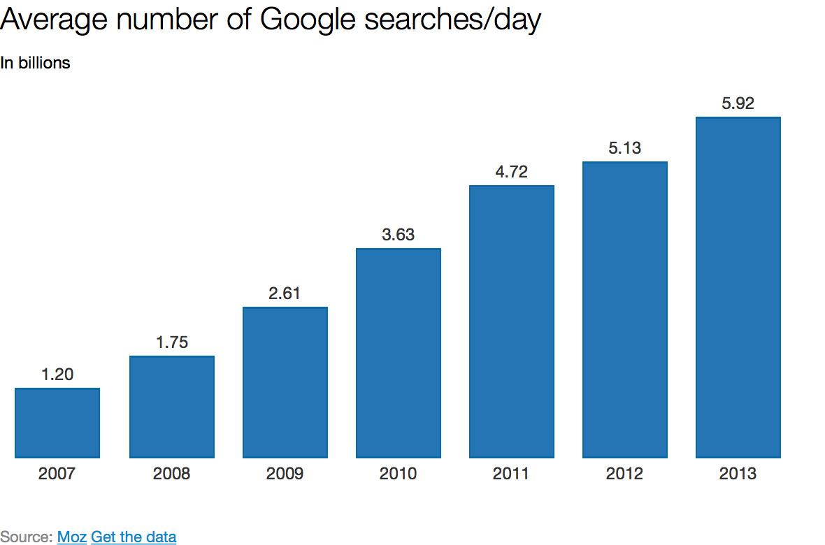 تاثیر اینترنت روی مغز، گوگل چه بلایی سر مغز ما آورده است؟