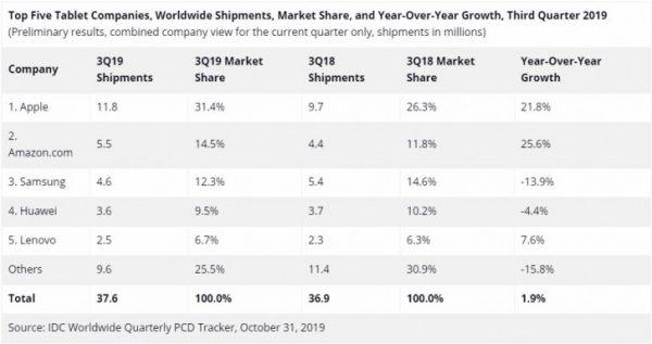 اپل در رده نخست بازار تبلت در سه ماهه سوم سال جاری