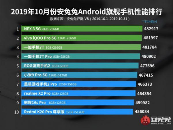 برترین گوشی های پرچمدار اندرویدی ماه اکتبر در سایت انتوتو