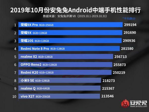 برترین گوشی های میان رده اندرویدی ماه اکتبر در سایت انتوتو