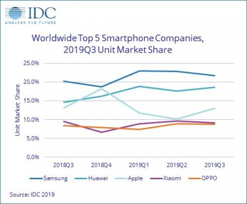 رشد سه ماهه سوم سال جاری بازار موبایل