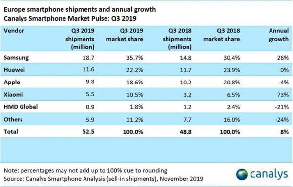 آمار بازار گوشی اروپا در سه ماهه سوم 2019
