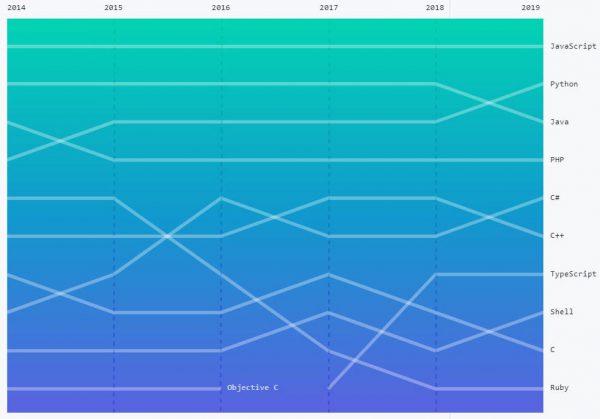 پرطرفدارترین زبان های برنامهنویسی گیت هاب