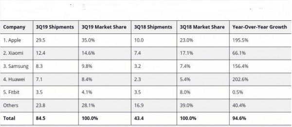 رشد بازار پوشیدنی های هوشمند در سه ماهه سوم 2019