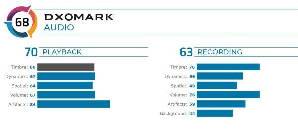 رتبه 5 گوگل پیکسل 4 در تست کیفیت صدای DxOMARK