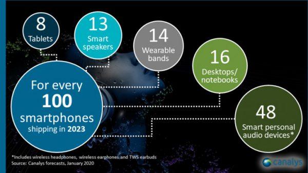 هدفون بلوتوثی دومین محصول هوشمند پرفروش بعد از گوشیهای هوشمند